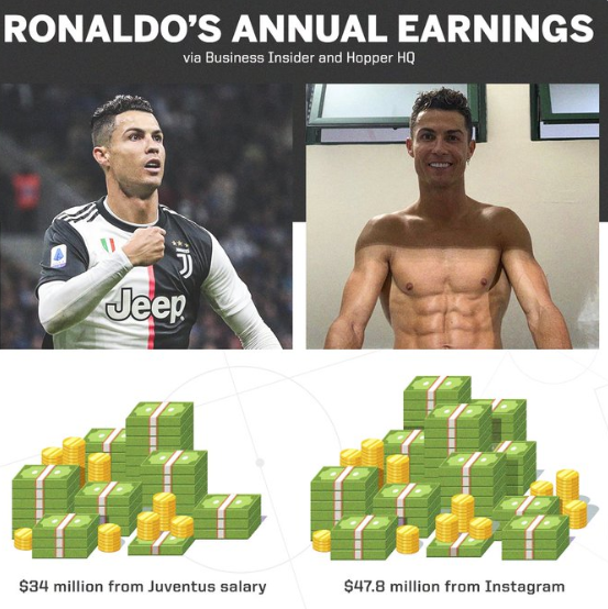 Do you know Cristiano Ronaldo makes more money on Instagram than playing for Juventus?